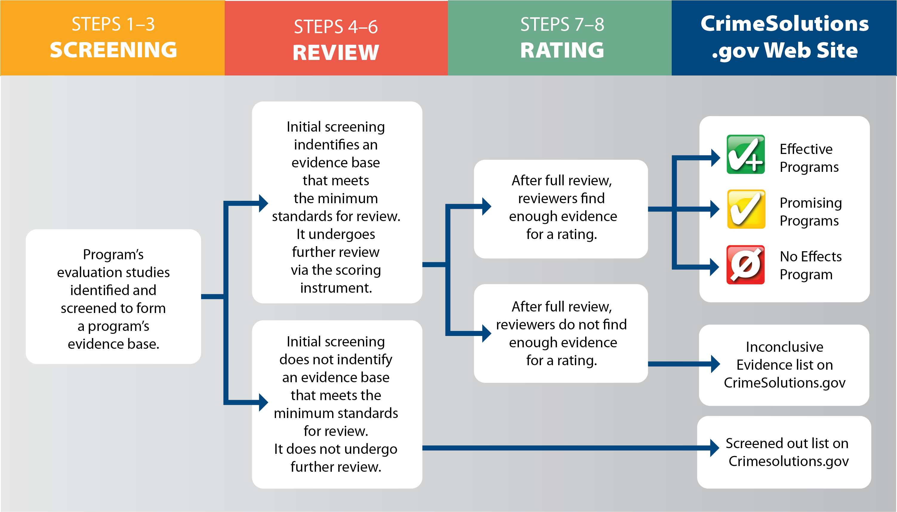 Flowchart showing the process or reviewing and rating a program's evidence of effects on CrimeSolutions